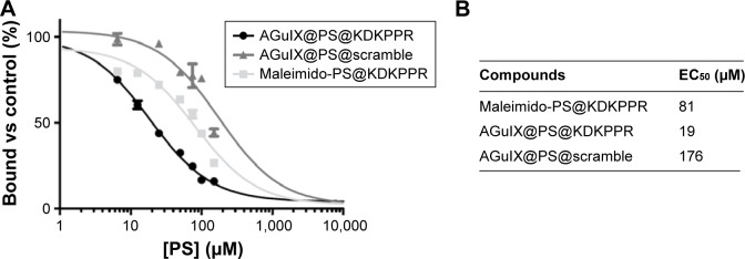 Binding of AGuIX@PS, AGuIX@PS@scramble and AGuIX@PS@KDKPPR NPs to recombinant NRP-1 protein. Notes: ( A ) Binding of <t>biotinylated</t> <t>VEGF</t> 165 (5 ng/mL; 110 pM) to NRP-1 in the presence of 2 µg/mL heparin was evaluated when increasing concentrations of peptide (6.5–200 µM) were added (data points show the mean ± SD, n=3). ( B ) AGuIX@PS@KDKPPR NPs lead to a relevant affinity toward NRP-1 protein compared to maleimido-PS@KDKPPR or AGuIX@PS@scramble. Abbreviations: PS, photosensitizer; NP, nanoparticle; EC 50 , concentration of competitor that displaced 50% of biotinylated VEGF-A 165 binding.