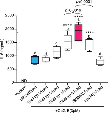 iSN34 with CpG-B enhances <t>IL-6</t> production. Supernatants from stimulated cells were collected and IL-6 protein levels were measured by ELISA. Mouse splenocytes were harvested 48 h later and intracellular IL-6 protein levels were determined by ELISA. All assays were carried out at least three independent times in triplicate. Similar results were obtained from at least three different mice. Values are presented as mean + SD of three independent experiments, each performed in triplicate ( n = 9). Values with different letters (i.e., a, b, c, d, e, and f) were significantly different. **** p