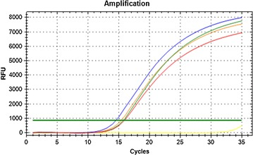 Representative amplification plot using the CFX Manager™ software (Biorad, version 3.0) for one gene ( 18S ) in the absence and presence of various amounts of AuNPs. Before the addition of AuNPs, blue represents 0%; After the addition of AuNPs, green represents 25%; orange represents 50%; red represents 75% AuNPs; Without DNA, yellow represents the non-template control (NTC)