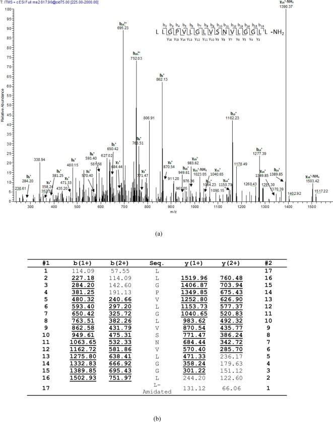 Predicted bombinin HL sequence from selected rp-HPLC fraction using LCQ-Fleet. Thermoquest LCQ™ fragment scan spectrum derived from ions corresponding to bombinin HL ( a ) and electrospray ion-trap MS/MS fragmentation dataset ( b ) Expected single- and double-charged b- and y-ions arising from MS/MS fragmentation were predicted using the MS Product program through Protein Prospector online. Truly observed ions are indicated in bold typeface and underlined.