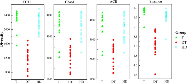 Diversity indices of 16S rRNA gene libraries with significant differences ( p