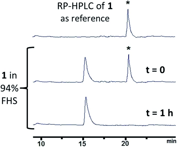 <t>HPLC</t> profiles on a C-18 analytical column of 1 as reference (top) and of aliquots withdrawn from incubation of the <t>nucleopeptide</t> in 94% fresh human serum at 37 °C at different times (detection at 260 nm).