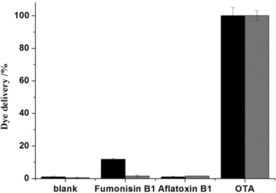 Release of rhodamine B from solid S3 (in black) and S5 (in grey) in the presence of OTA, aflatoxin B1, and fumonisin B1.