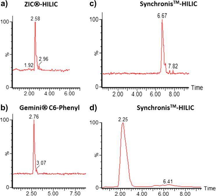 Optimization of the chromatographic separation (transition monitored 97 > 41.3), standard of 100 ng/mL in acetonitrile/water (9:1). ( a ) ZIC®-HILIC column, ( b ) Gemini ®C6-Phenyl column; ( c ) Synchronis™ column; mobile phase A water and B methanol with 1% formic acid; ( d ) Synchronis™ column mobile phase A water with ammonium formate pH 6.h and B acetonitrile