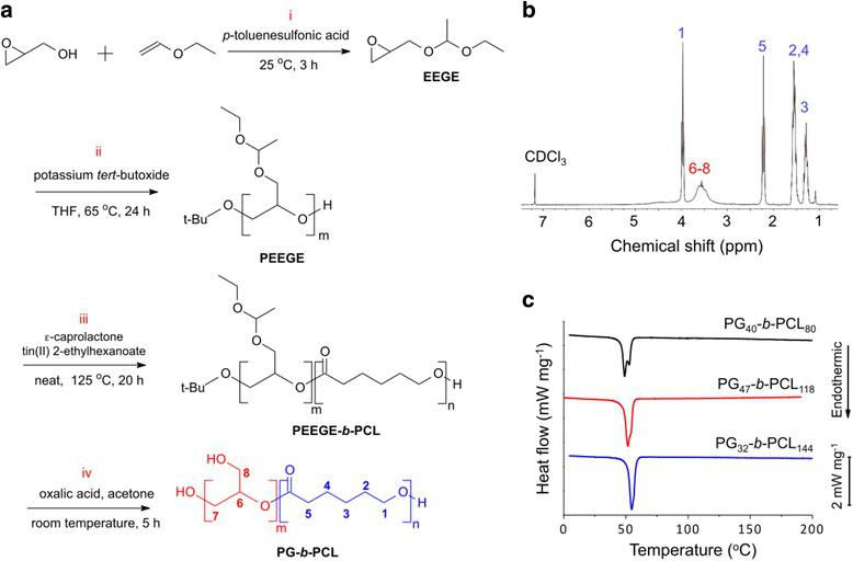 Synthesis and characterization of PG- b -PCL: a Synthetic scheme of PG- b -PCL: (i) Synthesis of EEGE, (ii) Polymerization of PEEGE, (iii) Ring-opening polymerization of ɛ-caprolactone to PEEGE- b -PCL, and (iv) De-protection of PEEGE to synthesize PG- b -PCL; b 1 H NMR spectrum of PG 40 - b -PCL 80 with the corresponding functional peaks shown in the chemical structure of PG- b -PCL in ( a ); c DSC diagram of PG- b -PCL in the second heating scan