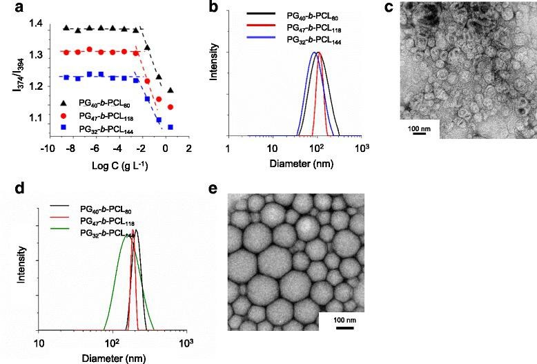Characterization of polymeric micelles: a Fluorescent intensity ratio of pyrene as a function of PG- b <t>-PCL</t> concentrations. Hydrodynamic size distribution b and TEM image c of bMCs. Hydrodynamic size distribution d and TEM image e of bNEs