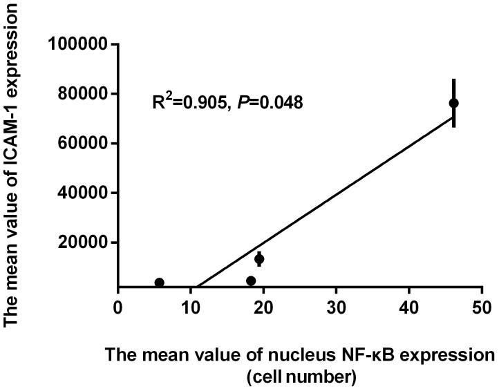Pearson's correlation analysis between the mean value of <t>ICAM-1</t> and NF-κB expression in the 4 treatment groups. ICAM, intercellular adhesion molecule; NF, nuclear factor.