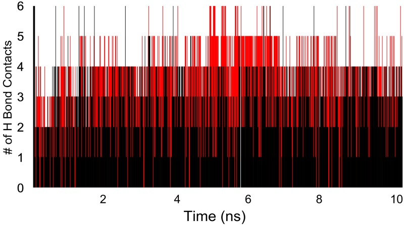 Number of H bonds contacts established by <t>salbutamol</t> with wild (red) and T164I β2AR (black) in each frame of simulation. Reduced H bond contacts for T164I variant can be observed.
