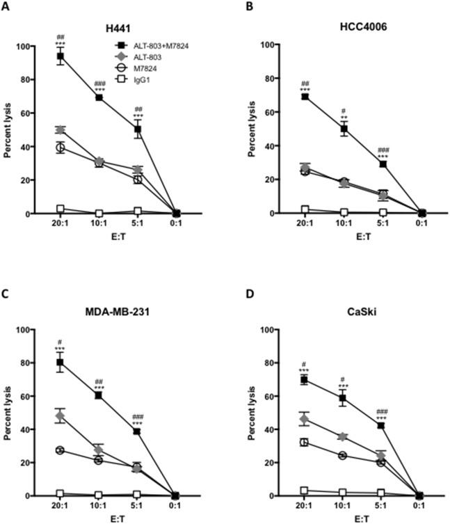 Pretreating NK cells with ALT-803 increases tumor cell lysis and ADCC mediated by M7824 NK cells were isolated from PBMCs from three cancer patients and three healthy donors; NK cells were untreated or treated (24 hours) with ALT-803 (IL-15 superagonist/IL-15RαSushi-Fc fusion complex, 25 ng/ml), and then used in 111 In-release 20-hour assays to evaluate NK tumor cell lysis (no MAb and control IgG1, 1 μg/ml), and ADCC mediated by M7824 (1 μg/ml), as described in Materials and Methods. Results from one representative cancer patient are shown using as targets four human tumor cancer cell lines: H441 (lung carcinoma, Panel A ), HCC4006 (lung carcinoma, Panel B ), MDA-MB-231 (breast carcinoma, Panel C ), and CaSki (cervical carcinoma, Panel D ). NK tumor cell lysis is shown as white squares (same results with no MAb and IgG1 control antibody, which is shown); grey diamonds denote tumor cell lysis for ALT-803–treated NK cells. ADCC mediated by NK cells plus M7824 is shown as white circles; black squares denote M7824-mediated ADCC using NK cells treated with ALT-803. Results are shown at different E:T ratios, with mean and standard deviations of triplicate wells, using NK cells from a cancer patient. NK cells from two other cancer patients and three healthy donors showed similar results. Multiple t-tests were used to compare ADCC mediated by M7824 using ALT-803–treated NK cells (black squares) vs. ADCC mediated by M7824 using untreated NK cells (white circles) at each E:T ratio, *** P