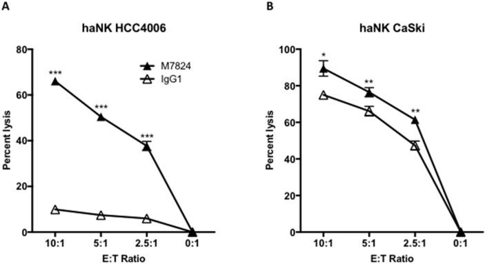 M7824 mediates ADCC of tumor cells employing an NK cell line (haNK) expressing the high affinity CD16 allele Tumor cell lysis mediated by haNK cells as effectors and M7824 (ADCC) were evaluated in 20-hour 111 In-release assays. haNK cells (irradiated 10 Gy 24 hours prior to the assays) were used as effector cells at different E:T ratios as indicated. Results are shown for Panel A : HCC4006 human lung carcinoma cell line, and Panel B : CaSki cervical carcinoma cell line, with IgG1 control antibody (1 μg/ml, white triangles) showing haNK lysis, and M7824 (1 μg/ml, black triangles) showing ADCC. Results shown are the averages (SD) of triplicate measurements from one of at least three comparable repeat experiments. Multiple t-tests were used to compare ADCC with haNK cell lysis at each E:T ratio. *** P