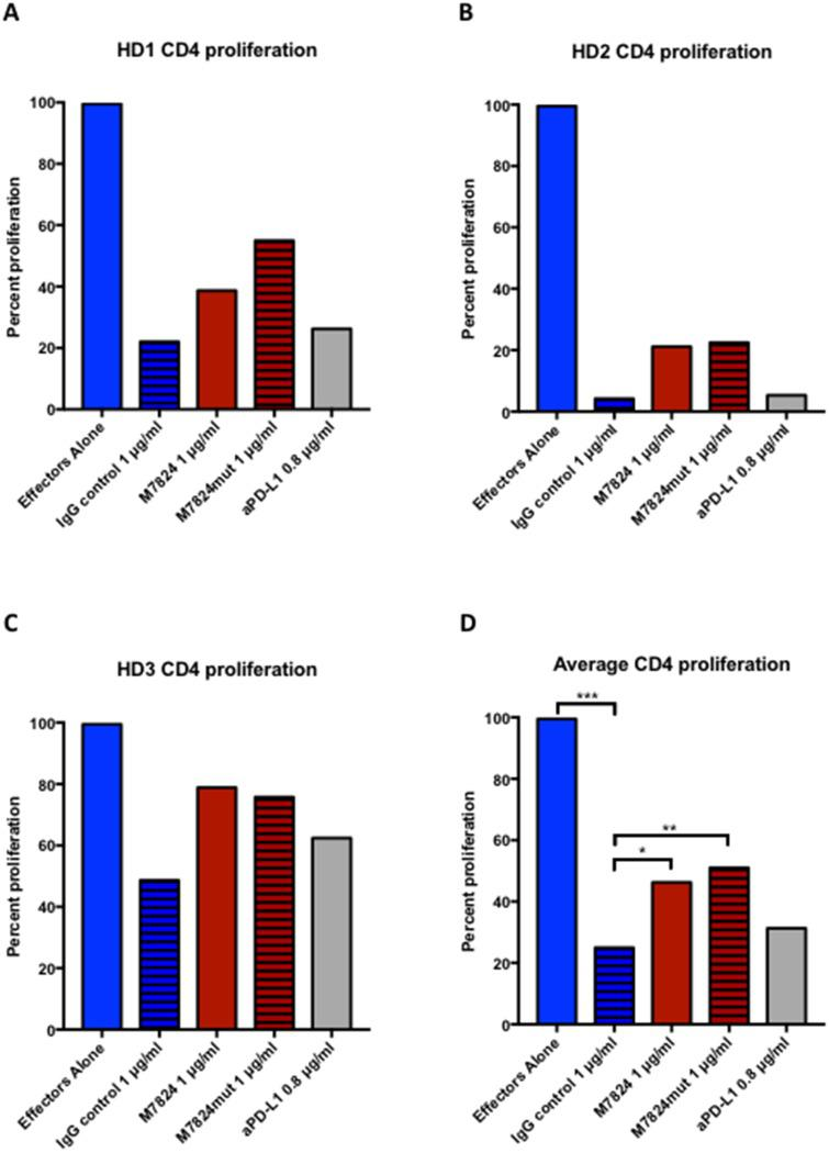 Effects of M7824 on Treg suppression of CD4+ proliferation CD4 + CD25 NEG/LOW effector cells and autologous Tregs (CD4 + CD25 HIGH CD127 DIM/NEG ) were isolated from three healthy donors' PBMCs, and used in a proliferation assay with plate-bound anti-CD3, as described in Materials and Methods. Proliferation of CD4 + effectors in the absence of Tregs was set as 100% proliferation. Panels A-C show the individual results from the three donors, and Panel D shows the average proliferation. In all panels, CD4 + effectors alone are shown as blue bars; all other bars indicate CD4 + effectors co-incubated with autologous Tregs at a 1:1 ratio with different treatments. The addition of Tregs significantly decreased the CD4 + T-cell proliferation (hatched blue bars), and this could be partially restored by treatment with M7824 (red bars) or M7824mut (hatched red bars), but not anti-PD-L1 (gray bars). A t-test was performed to compare the treatment groups to isotype IgG control for the average of all three donors. *** P