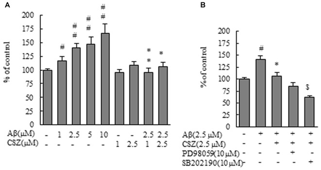 Effect of CSZ on reactive oxygen species (ROS) generation in Aβ-stimulated SH-SY5Y cells. ROS generation in SH-SY5Y cells was evaluated using CM-H2DCFDA. (A) The generation of ROS in SH-SY5Y cells treated with Aβ (1–10 μM) or CSZ (1, 2.5 μM) for 1 h. (B) The generation of ROS was determined in SH-SY5Y cells incubated with or without 1 h pretreatment with CSZ or 10 μM inhibitor of MEK1/2 or p38 MAPK followed by 1 h incubation with Aβ. ROS generation of the control cells was 1455290 ± 70201 Fluorescence intensity. Values are expressed as mean + SEM. # Compared vs. respective controls ( p