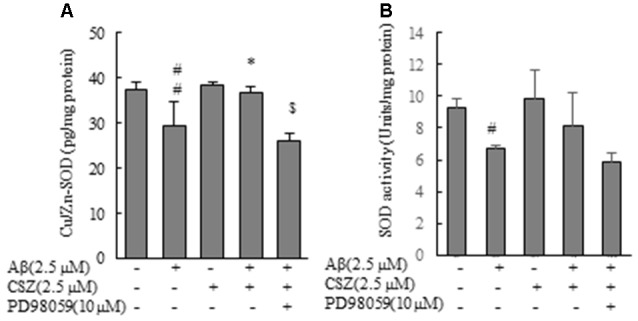 Effects of CSZ on Cu/Zn-Superoxide Dismutase (SOD) content, SOD activity in Aβ-stimulated SH-SY5Y cells. (A) Cu/Zn-SOD isozyme contents, (B) SOD activities in the cell lysate were determined. The effect of a MEK1/2 or p38 MAPK inhibitor was also examined. Values are expressed as mean + SEM. # Statistical significance compared vs. control cells ( p