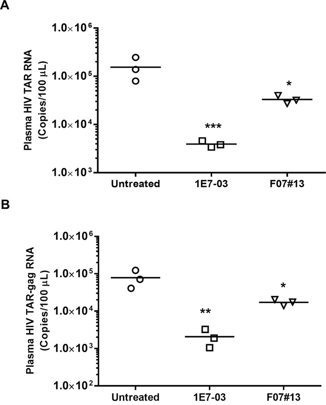 Antiviral efficacy of 1E7-03 in HIV-1 89. 6-infected NSG mice Mice were treated with 3 mg/kg of 1E7-03 or 1.5 mg/kg F07#13 by a single dose intraperitoneal (i.p.) injection After 48 hrs, mice were sacrificed; plasma samples were collected and tested for levels of HIV-1 TAR RNA (A) and HIV-1 TAR-gag RNA (B) . For quantitative analysis of HIV-1 RNA, total RNA was isolated from blood specimens, treated with RNase-free DNase I and reverse transcribed. Real-time PCR reactions were carried out in triplicates. Each data point represents the blood from a single animal. For all figures, * p