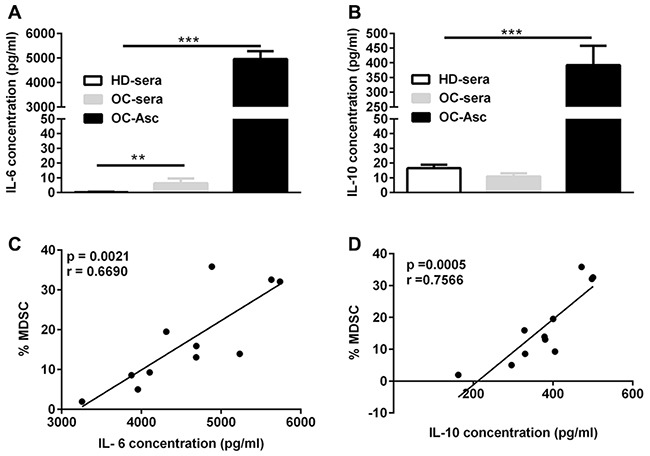 The correlation between IL-6 and IL-10 levels and the abundance of CD14 + HLA-DR -/low MDSC in the ascites (A) IL-6 concentration in the sera and/or accompanying ascites from HD (n = 21) or OC (n = 11) patients. (B) IL-10 concentration in the sera and/or accompanying ascites from HD or OC patients. (C) The correlation between the abundance of CD14 + HLA-DR –/lo MDSC and IL-6 in ascites from OC patients (n = 11). (D) The correlation between the abundance of CD14 + HLA-DR –/lo MDSC and IL-10 in ascites from OC patients (n = 11). ***p