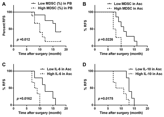 The correlation between relapse-free survival (RFS) and the abundance of CD14 + HLA-DR -/low MDSC and the levels of IL-6 and IL-10 in the OC patients (A) Kaplan-Meier plots showing the correlation between RFS and high or low levels (median as cutoff) of CD14 + HLA-DR –/lo MDSC in the PB (A) or accompanying ascites (B) , and IL-6 (C) or IL-10 (D) concentration in the accompanying ascites in the OC patients (n = 21 for PB and n = 11 for ascites) with p-Values determined by Mantel–Cox log-rank test.