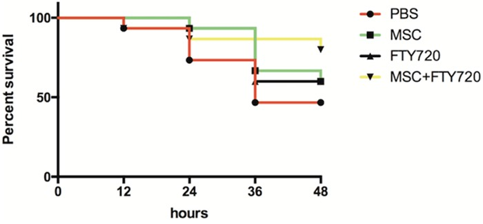 Mouse survival rates (n = 15 for each group) at 48 h after LPS challenge using Kaplan–Meier analysis followed by a log-rank test The survival of mice in the LPS+hUC-MSCs+FTY720 group was higher than that in other experimental groups, but there were not statistically significant in the differences ( P = 0.07, LPS+hUC-MSCs+FTY720 vs. LPS+PBS; P = 0.29 LPS+hUC-MSCs+FTY720 vs. LPS+hUC-MSCs; P = 0.31 LPS+ hUC-MSCs+FTY720 vs. LPS+FTY720).