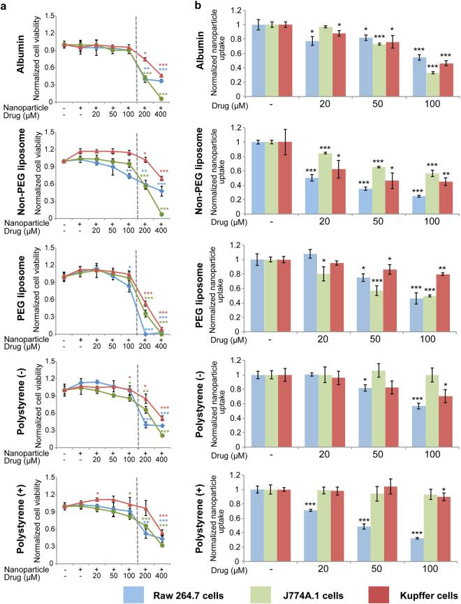 Effect of chloroquine on nanoparticle uptake in macrophages. ( a ) Viability of Raw 264.7, J774A.1, and Kupffer cells in response to chloroquine and nanoparticles. The left side of the dashed line indicates drug concentrations used in the nanoparticle uptake study. ( b ) Suppression of nanoparticle uptake upon exposure to chloroquine in Raw 264.7, J774A.1, and Kupffer cells. Values are normalized to those of control cells. Data is presented as mean ± s.d. of triplicates. Statistics by Student's t -test. * P