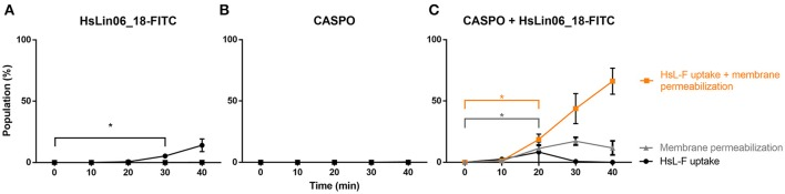 Kinetics of HsLin06_18-FITC uptake and membrane permeabilization in planktonic Candida albicans cells treated with (A) 4.6 μM HsLin06_18-FITC (HsL-F), (B) 0.01 μM caspofungin (CASPO) or (C) its combination as well as 2 μg/mL propidium iodide (PI), determined via flow cytometry. For all treatments, the % of cells is presented that: only have permeabilized membranes (gray), both have permeabilized membranes and HsLin06_18-FITC associated to their surface or internalized (orange) or only HsLin06_18-FITC associated to their surface or internalized (black). Data are means ± SEM in presented for n = 3 independent experiments. To analyse significant differences in the size of the subpopulations between the t0 and other time points, one-way ANOVA followed by Dunnett multiple comparison was performed, with brackets (in the color of the corresponding subpopulation) representing significance for that subpopulation. Only the primary time point that is significantly different from t0 is presented, with * representing P