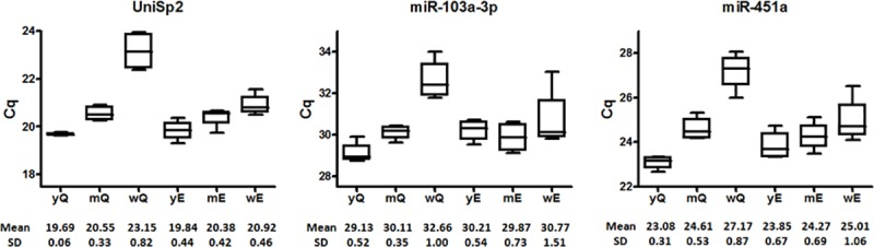 Raw Cq values. Evaluation of Cq values of UniSp2, miR-103a-3p and miR-451a in four samples using different isolation protocols and RNA carriers. y, yeast RNA carrier; m, MS2 RNA carrier; w, without carrier; Q, miRNeasy Mini kit modified protocol; E, miRCURY RNA isolation kit Biofluids modified protocol. Mean and standard deviation values are indicated under each box plot diagram.