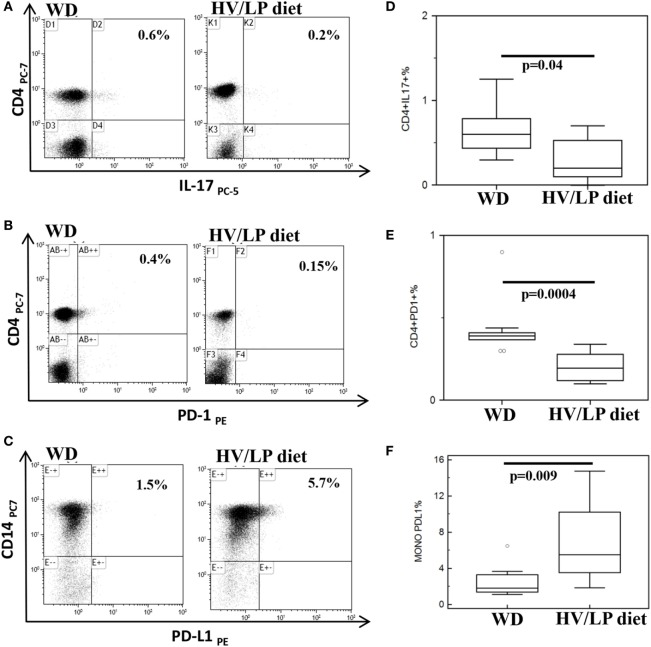 CD4+/IL-17+ and CD4+/PD-1+ T lymphocytes are decreased and CD14+/PD-L1+ cells are increased in multiple sclerosis (MS) patients following a high-vegetable/low-protein (HV/LP) diet. IL-17+/CD4+ T lymphocytes (A) ; PD-1+/CD4+T lymphocytes (B) ; and PD-L1+/CD14+ cells (C) . Representative results obtained in unstimulated peripheral blood mononuclear cell of MS patients who were following either a Western Diet (WD) or a HV/LP diet are shown. Top right corners show the percentage of CD4+/IL-17+, CD4+/PD-1+ T cells and of CD14+/PD-L1+ cells. Summary results are shown in (D–F) . The boxes stretch from the 25th to the 75th percentile; the lines across the boxes indicate the median values; the lines stretching from the boxes indicate extreme values. Statistical significance is shown. Blood samples were collected at enrollment, i.e., at least after 1 year of either WD or either HV/LP diet.