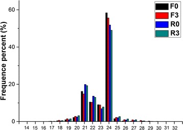 The length distribution of small RNAs in 4 small RNA libraries. F0 and F3 represent the bud samples from sugarcane cultivar FN39 with 0 and 3 h cold (4 °C) treatment, respectively, while R0 and R3 represent the similar samples from cultivar ROC22 with 0 and 3 h cold (4 °C) treatment, respectively