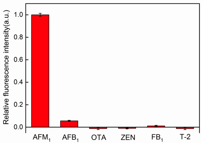Relative fluorescence intensity (( F other mycotoxins − F 0 )/( F AFM1 − F 0 )) of the aptamer-bridged FRET biosensor for AFM 1 detection in the presence of different mycotoxins, where F 0 is the fluorescence intensity in the absence of AFM 1 or other mycotoxins. Data were presented as average ±SD from three independent measurements. The concentration of mycotoxins were all 150 pg/mL. Experiments were conducted in HEPES buffer under excitation at 480 nm.
