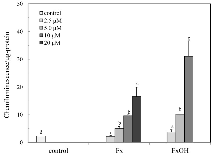 Activation of Nrf2-ARE signaling due to marine carotenoids, fucoxanthin (Fx) and its metabolite fucoxanthinol (FxOH) in RAW 264.7 macrophage cells. The activation of Nrf2-ARE signaling due to marine carotenoids, the Fx (2.5–20 μM) and FxOH (2.5–10 μM) was evaluated by the reporter assay, as described in the text. Data were expressed as mean ( n = 4) ± SD. Analysis of data was carried out using ANOVA and Tukey's method for multiple comparisons. Significance p