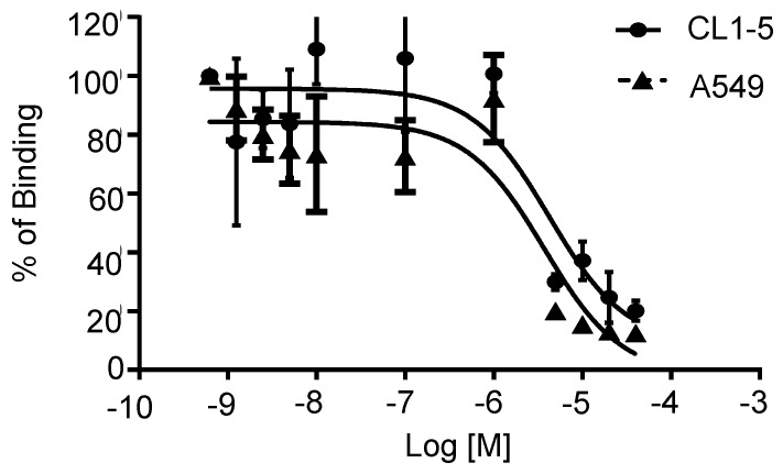 In vitro inhibition of 68 Ga-DOTA-A2B1 binding to integrin α2β1 on CL1-5 and A549 cells by varying amounts of A2B1 peptides (n = 3, mean ± SD).