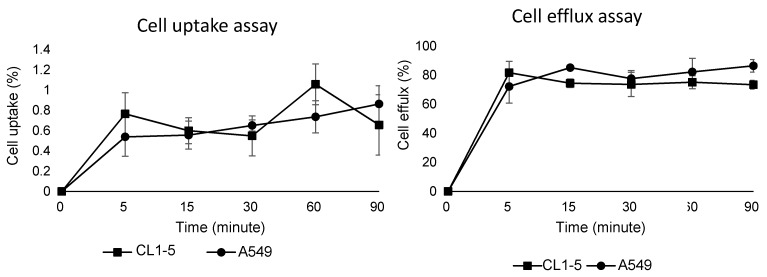 Cell uptake assay (left) and cell efflux assay (right) of 68 Ga-DOTA-A2B1 on CL1-5 and A549 cells (n = 3, means ± SD).