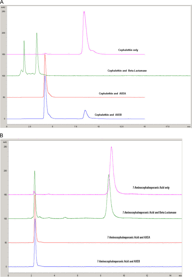 HPLC analysis of the cephalosporin derivatives reactions performed with AxeA and AxeB using β-lactamase as the positive control, (A) Cephalothin substrate and (B) 7-amino-cephalosporanic acid. Substrates only were also analysed with the reaction products.