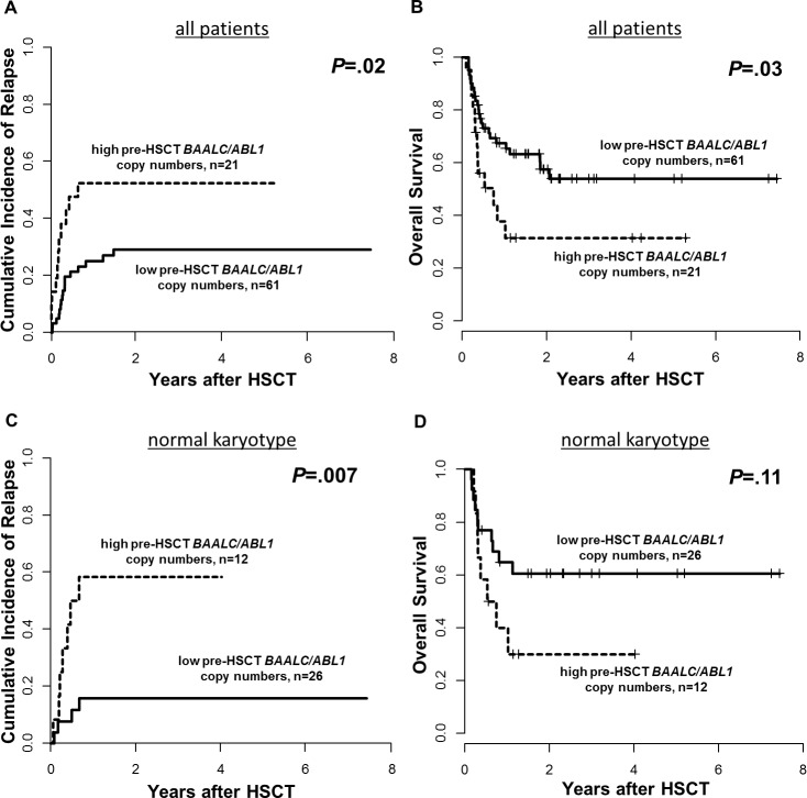 Outcome of patients according to pre-HSCT BAALC / <t>ABL1</t> copy numbers, high vs low, 0. 14 cut, (A) Cumulative Incidence of Relapse and (B) Overall Survival for the entire set (n=82) and (C) Cumulative Incidence of relapse and (D) Overall Survival in patients with a normal karyotype (n=38).