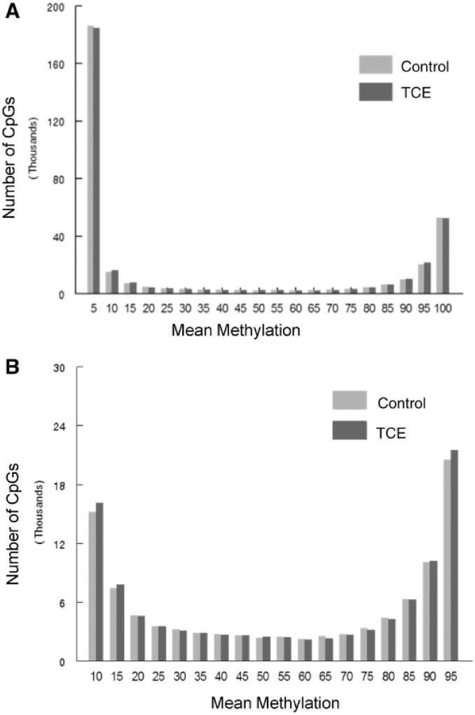 Average DNA methylation levels of all CpGs interrogated. RRBS analysis of the effector/memory CD4 + T cells collected after 40 weeks of adult exposure to TCE was conducted. ( A ) Histograms show the average methylation of all 337 770 CpG sites examined in CD4 + T cells from either control or TCE-treated mice after binning for average methylation (e.g. 0–5% methylation or 20–25% methylation). ( B ) The same histograms are shown without inclusion of the CpGs that were either 0–5% or 95–100% methylated