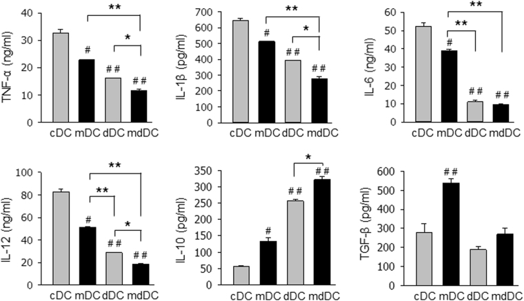 Suppressed <t>cytokine</t> production of minocycline/dexamethasone-conditioned tDCs. DCs (2 × 10 5 cells/well) were stimulated with LPS for TNF-α production, or IFN-γ plus TNF-α for the other cytokine production, for 24 h, and cytokine secretion in the supernatant was determined by ELISA. The data are presented as the mean ± SD of at least three independent experiments. One way ANOVA tests were performed in order to evaluate significance. # P