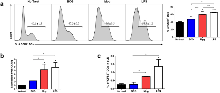 M. paragordonae (Mpg) induced enhanced BMDC migration. Expression levels of CCR7 protein and mRNA were measured by ( a ) flow cytometry and ( b ) qRT-PCR, respectively. To show the rate of CCR7 + BMDCs, representative histograms of CD11c-gated cells are presented and the expression levels denote the relative fold changes based on β-actin (* P