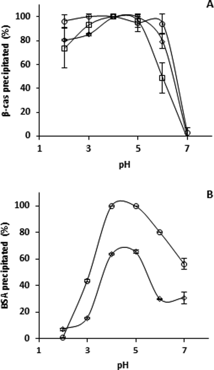 Protein (%) remaining in precipitation after resolubilization from precipitated β-casein (□) from PhT/protein combinations (○) and PhT/protein/PEG combinations (◇) for (A) β-casein and (B) BSA as a function of pH. In absence of tannins, BSA did not precipitate.