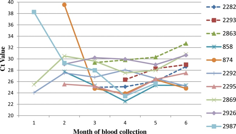 <t>BTV</t> RNA levels in ten animals over a six-month period. Whole <t>(EDTA)</t> blood samples from the first month of virus detection to the last month of blood collection (month 6) were assayed by BTV group-specific rRT-PCRs and Ct values were plotted. Dashed lines indicate those samples that demonstrated gradual increases of Ct values with time; solid lines indicate those with sudden declines in Ct values after initial virus detection.