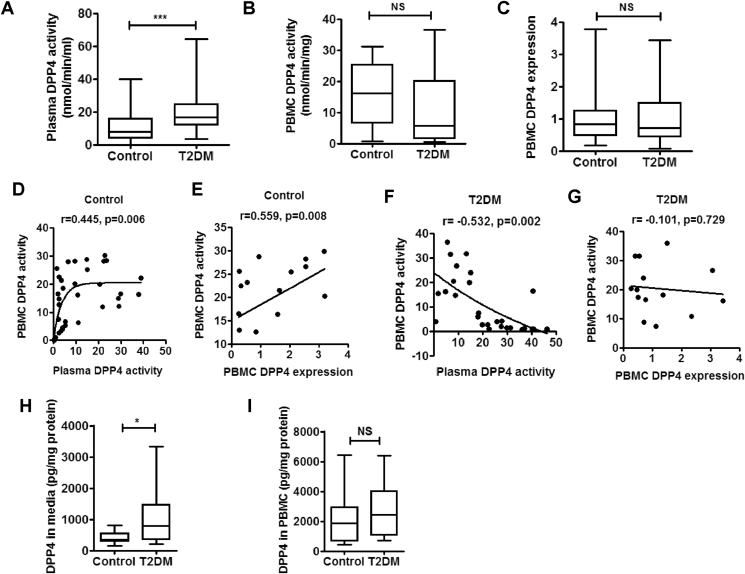PBMC is an important source of increased plasma DPP4 activity in T2DM patients . DPP4 activity in plasma and peripheral blood mononuclear cells (PBMC) of treatment naïve type 2 diabetes (T2DM) patients and healthy control subjects. DPP4 expression in PBMC was measured and linear regression analysis was performed with Spearman correlation. (A–C) Comparison of plasma (control n = 78 T2DM n = 135) PBMC DPP4 activity (control n = 46 T2DM n = 35) and PBMC DPP4 gene expression (control n = 49 T2DM n = 41). (D–G) Linear regression analysis of PBMC DPP4 activity with plasma DPP4 activity (D F), and PBMC DPP4 activity and gene expression (E G). (H, I) PBMCs from control (n = 22) and treatment naïve T2DM subjects (n = 28) were cultured for 48 h and supernatant (H) as well as cellular DPP4 levels (I) were analyzed by ELISA. Statistical analysis was performed by Mann–Whitney U test and Student's t test with Spearman correlation; *p