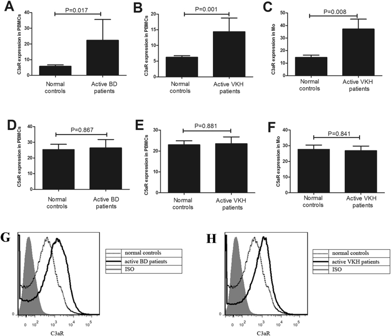 Expression of C3aR and C5aR in PBMCs and monocytes from patients with aBD and aVKH. ( A and D ) The expression of C3aR and C5aR was detected by FACS in PBMCs from patients with aBD (n = 5) and normal controls (n = 8). ( B , C and E , F ) The expression of of C3aR and C5aR was detected by FACS in PBMCs and monocytes from patients with aVKH (n = 18) and normal controls (n = 23). ( G , H ) Representative figures of the flow cytometric analyses of C3aR between aBD or aVKH and normal controls. Results are expressed as percentage difference compared with isotypic control. The Independent-sample test or Mann-Whitney U test was used to assess the difference of C3aR and C5aR level between patients with aBD or aVKH and normal controls. Data are expressed as mean ± s.e.m.