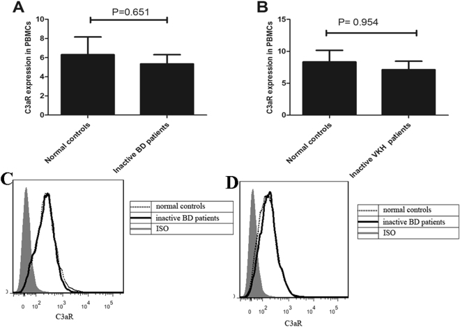 Expression of C3aR in PBMCs from inactive BD patients and inactive VKH patients. ( A and C ) The expression of C3aR was detected by FACS in PBMCs from inactive BD patients (n = 8) and normal controls (n = 8). ( B and D ). The expression of C3aR was detected by FACS in PBMCs from inactive VKH patients (n = 8) and normal controls (n = 8).The Independent-sample test or Mann-Whitney U test was used to compare the difference between patients with inactive BD or inactive VKH and normal controls. Data are expressed as mean ± s.e.m.