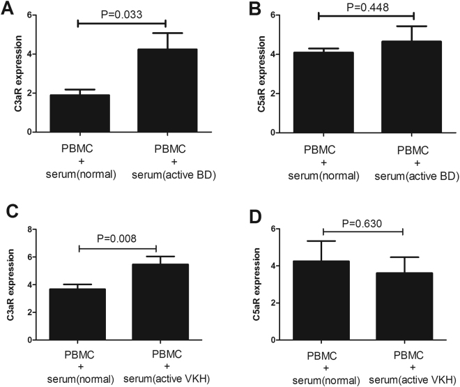 Effect of serum from patients with aBD or aVKH on C3aR and C5aR expression in PBMCs. ( A , B ) PBMCs were cultured in RPMI 1640 supplemented with 10% serum that from patients with aBD (n = 7) and normal controls (n = 11) in the presence of anti-CD3/CD28 for 3 days. ( C , D ) PBMCs were cultured in RPMI 1640 supplemented with 10% serum that from patients with aVKH patients (n = 13) and normal controls (n = 18) in the presence of anti-CD3/CD28 for 3 days. The expression of C3aR and C5aR in the cultured PBMCs was detected by FACS. The Independent-sample test or Mann-Whitney U test was used to compare the difference between patients with aBD or aVKH and normal controls. Data are expressed as mean ± s.e.m.