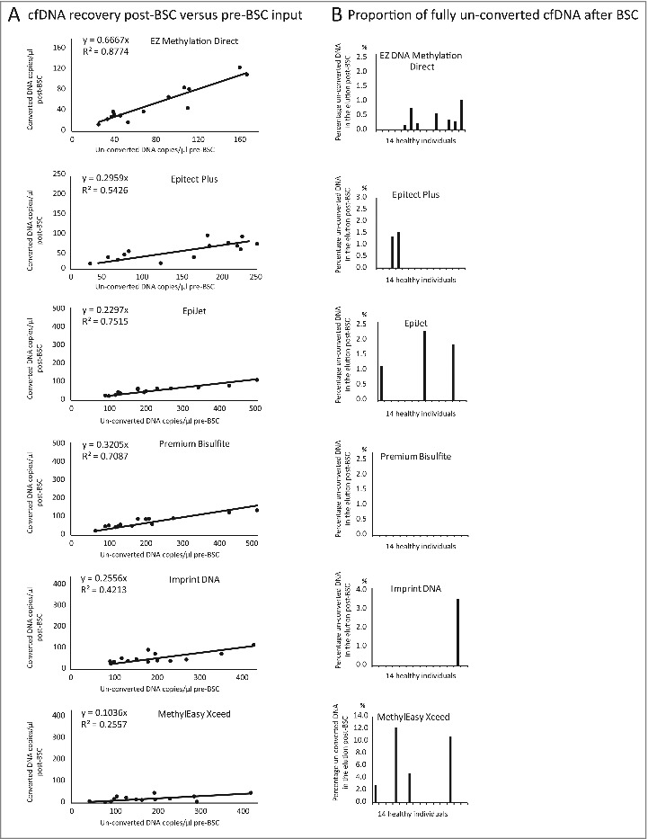 "Relationship between plasma cfDNA input and post-BSC DNA recovery. (A) Post-BSC cfDNA recovery vs. pre-BSC cfDNA input quantity (measured using ""Chr3-assay"" and ""MYOD1-assay"") for 6 BSC kits. (B) BSC kit efficiency displayed as percentage of fully un-converted cfDNA in the total converted cfDNA after BSC."