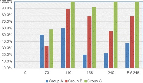 Percentage of cats heartworm antibody positive in each group at days after L3 D. immitis infection . Treatment groups: Group A, selamectin monthly initiated on Day 28; Group B, oral ivermectin every 2 weeks initiated on Day 70 PI; Group C, infected, untreated. Days after infection listed on bottom axis and RV 245 is sample collected from right ventricle immediately post mortem