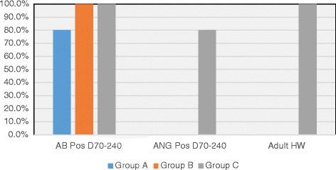 Serology results in cats after D. immitis infection. Treatment groups: Group A, selamectin monthly initiated on Day 28; Group B, oral ivermectin every 2 weeks initiated on Day 70 PI; Group C, infected, untreated. Percentage of cats in each group that were positive at any time point for heartworm antibody (AB Pos Days 70–240) or antigen (ANG Pos Days 70–240). Percentage of cats that had heartworms or worm fragments at necropsy (Adult HW)