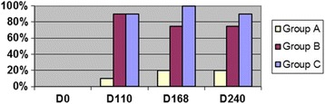 Percentage of cats with radiographic bronchial-interstitial scores of ≥1 (Score 0–3) after L3 D. immitis infection . Percentage of cats in each group with score ≥ 1 (Score 0–3). Treatment groups: Group A, selamectin monthly initiated on Day 28; Group B, oral ivermectin every 2 weeks initiated on Day 70 PI; Group C, infected, untreated. Days after infection listed on bottom axis