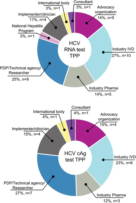 Information about respondents. Professional profiles of 36 respondents to the HCV RNA and cAg TPPs