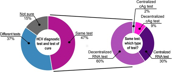 Preference for the HCV diagnostic test and the test of cure to be the same or different. Almost half of respondents preferred that the diagnostic test and test of cure be the same and about two thirds of these preferred that it be a decentralized (i.e. near-patient) HCV RNA test