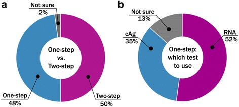 Preferences for <t>HCV</t> testing strategy. Half of respondents consider two-step testing strategy (see Figure 1 ) to be an optimal future testing approach in LMIC, while the other half prefer currently used two-step approach a . If one-step testing strategy is implemented, more than a half of respondents prefer to use HCV <t>RNA</t> test b