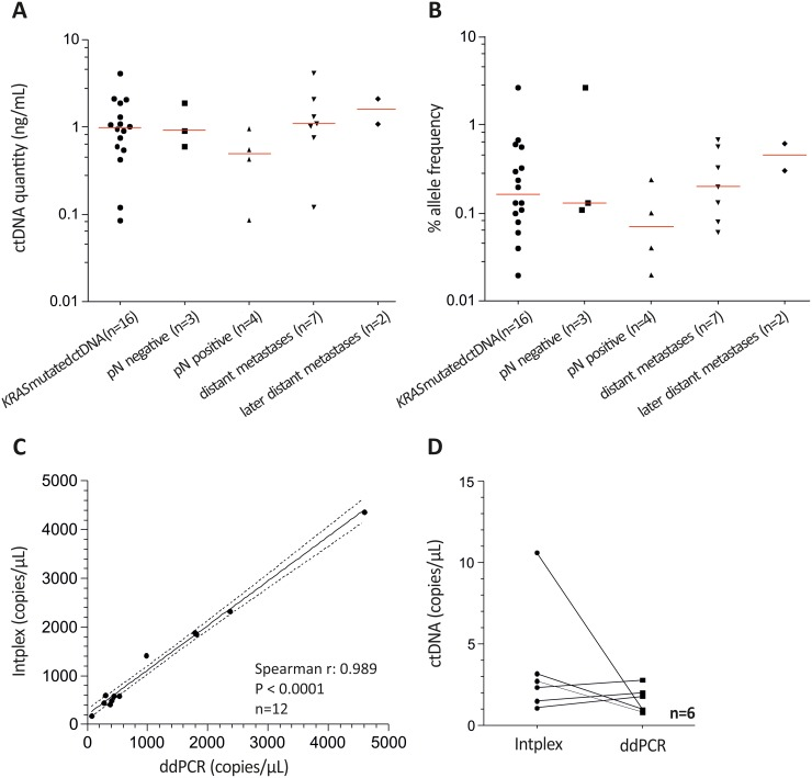 Intplex PCR indicates increased KRAS allelic frequency in serum of metastasized CRC patients (A) and (B) Scatter plot analysis indicated higher cfDNA concentrations and allelic frequencies in metastasized CRC compared to patients with local and lymph node positive healthy patients. Allelic frequencies ranging from 0.02% to 2.65% with the highest median value (0.46 %) in metastasized patients with a second diagnosed metastasis. (C) Spearman correlation of KRAS wild type allele copies revealed a strong association between ddPCR and independent Intplex PCR. (D) Measured KRAS G12D mutated allele copies were similar between Intplex and ddPCR.