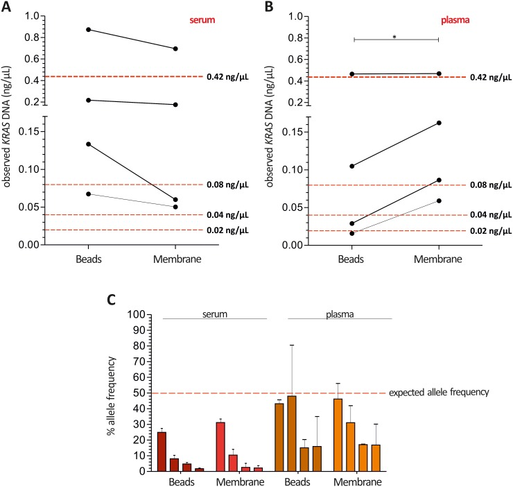 Higher cfDNA yields in serum may result in a lower allelic frequency of KRAS mutations compared to plasma Median KRAS G12D and G12S ctDNA concentrations measured in serum (A) were slightly higher as the expected concentrations, while absolute ctDNA quantification in plasma (B) represents the amounts of spike-in DNA with better accuracy showing the best suitable quantities for the magnetic beads system (red dotted line: expected ctDNA yield). (C) Allelic frequencies were much lower than expected in serum samples compared to plasma using Intplex PCR (red dotted line: expected allele frequency). Expected ctDNA yield calculated concerning the spike-in DNA concentrations 50 ng/μL – 10 ng/μL – 5 ng/μL – 2.5 ng/μL eluted in 60 μL elution buffer and 50% allele frequency. Statistical analysis was performed using a paired Student's t-test where; *P